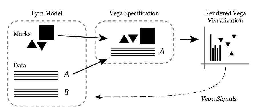 Lyra Architecture Diagram, showing the flow of data from the Lyra model to the Vega view and the feedback loop from the Vega signals back into the Lyra model