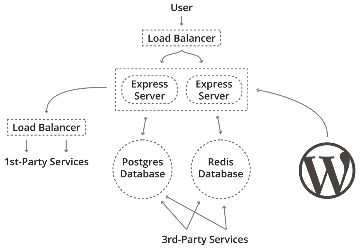 A system diagram showing WordPress as one component of a larger network of interrelated services