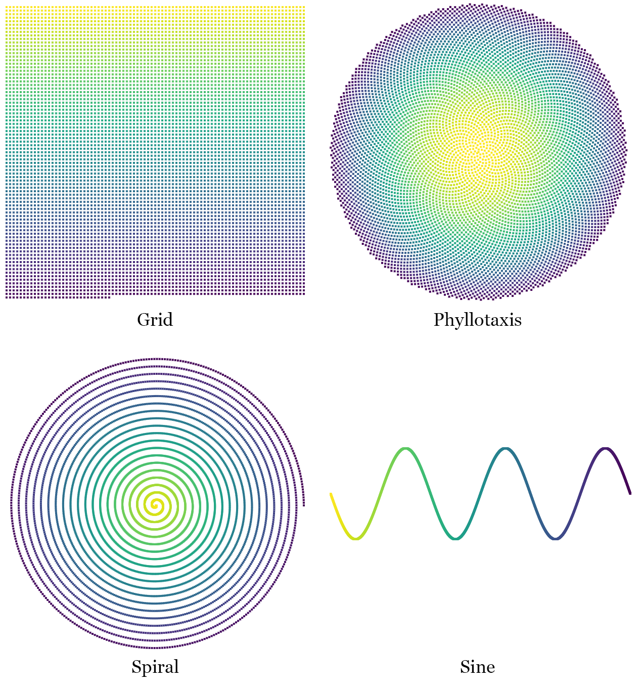Layouts used in example: grid, phylllotaxis, spiral, sine