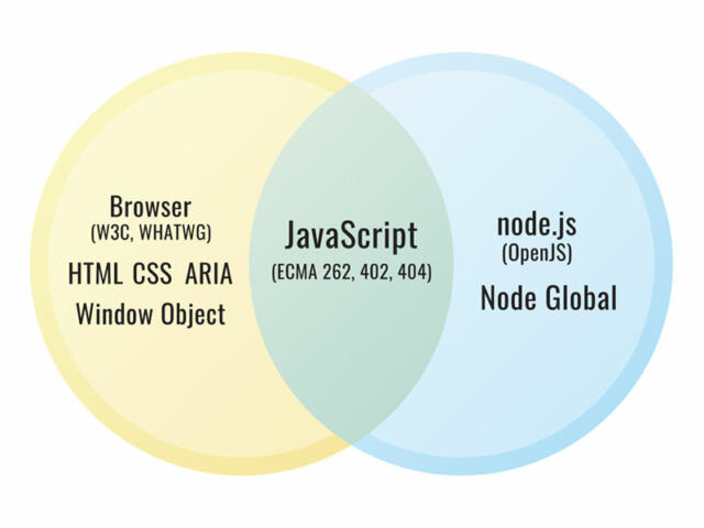 Venn diagram where one set is the Browser (W3C, WHATWG) with HTML, CSS, ARIA and the Window Object; the other set is Node.js (OpenJS) with the Node Global, and the overlap is JavaScript (ECMA 262, 402, 404).